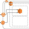 AWS LoftでCloudFormation初心者がペアで構築をしてきた