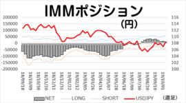 「投機筋、円ロングの手仕舞いへ」今週のIMMポジション 2019/10/15
