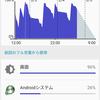【Android】スマホの電池持ちに大切なのは、ロースペックかもしれない