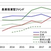 世界で見る投資信託の平均保有期間は?日本はなんと。。