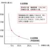 生産関数と費用方程式とは?-公務員試験ミクロ経済学