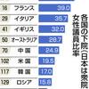 世界158位 打破へ一歩 女性議員増 法成立 - 東京新聞(2018年5月17日)