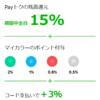 【4/18~4/30】LINE Pay 20%還元の対象可否と注意点【平成最後の超Payトク祭】