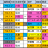 【大阪杯 2020】偏差値1位はクロノジェネシス!