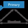 DockerでMongoDBのレプリカセットを構築