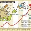 【株式投資】 日本の株式市場の参加者と外資の影響