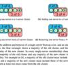 Raft: Membership Changeのシンプルなアルゴリズム