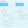 VBA 標準モジュールの分割基準