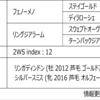 POG2020-2021ドラフト対策 No.157 サルマン