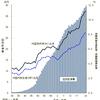 食の欧米化 日本の医療費 生活習慣病との関係性
