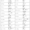 【発音注意】日本語のカタカナを読むだけでは通じない単語 vol.2