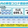 新型コロナ 兵庫県 1,088人 , 宝塚市 30人