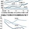 メモ:若くて持ち家、借金膨らむ 20~30代の残高最高に - 「30~40代は負債超過で資産形成どころではない」