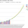 東京都の4月のCOVID-19感染者数を雑に予測する