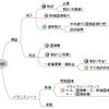 サルでもわかる日本国債の不安を除く方法