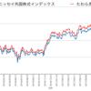 ニッセイ外国株式インデックス VS たわら先進国株