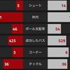 【CLGroup第5節 アーセナル VS パリサンジェルマン】 枠内シュート1本で2得点も1位通過が遠のく2-2のドロー