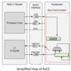 RoCCを使ったRocket Core拡張方法の調査(4. 独自Acceleratorの作成)
