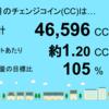 2月分の茂原市本納1号発電所のチェンジコイン合計は46,596CCでした!