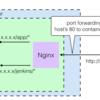 Nginxを使ったRailsAppとJenkinsの同棲計画