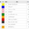 【重賞回顧】2018/3/3-11R-阪神-チューリップ賞(ラッキーライラック強し!)