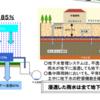 豊洲市場の地下水及びその管理システムに対する私見