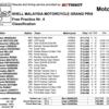 ★MotoGP2016マレーシアGP FP4結果
