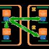 一休のSQL Server AWS移行事例(前編)