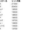 【モンハン】動画投稿数から見る人気のあるモンスターと無いモンスター10