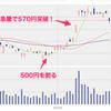 【三菱フィナンシャルG】高配当狙いの株式、売るべき?持ち続けるべき?