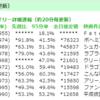 Fate最新映画が1位!世界から見てガラパゴスな日本映画市場(雑)※1/14追記