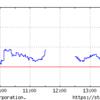 蓮舫代表辞任で株価は急上昇したが1時間持たず失速