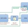 Ubuntu on ZYBO Z7-20からFPGAで画像処理したPCam 5Cの映像をV4L2デバイスの映像として取得したい(失敗)