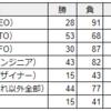 第70回ボードゲーム_凶星のデストラップ③