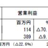アールシーコア(7837)の2018年3月期第2四半期決算