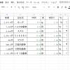 超初心者、GOOGLEスプレットシートで現在保有株一覧を何かと便利にしてみた