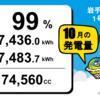 岩手県花巻市1号・2号発電所10月度の総発電量