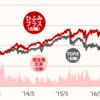 カンブリア宮殿【ひふみ投信】感想&IPO結果