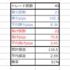【トレード116日目】(負けすぎて)ドン引き~!(IKKO風)