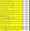 4/12 キングイーグルスつくば  リニューアル 1Fスロットエリア増大