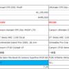 (追記)CANYON 2022 新型SHIMANO コンポ搭載車種