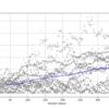 時系列解析を利用して株価、FXの未来の価格予想 診断編