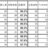 【令和2年度高校入試まとめ2】東京都立高校入試の結果データ(自校作成校2/単位制・併設型中高一貫校)