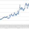 本日の損益 +198,930円