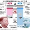 【RPE】【必読】★トータル戦争としての米中貿易戦争