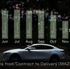 【MAZDA3】契約から納車までの期間はどのくらい?【Twitter調査】