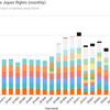 事業廃止・破産申し立てに至ったAirAsiaJapanの足跡