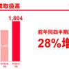 ヤフーショッピングの3Q流通総額は1804億円!ヤフーショッピングの成長性は高い?