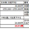 【まとめ】2019年の株価予測