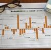 1992年から2016年の東証株価指数年別リターンのグラフを参考に自分を振り返ってみました